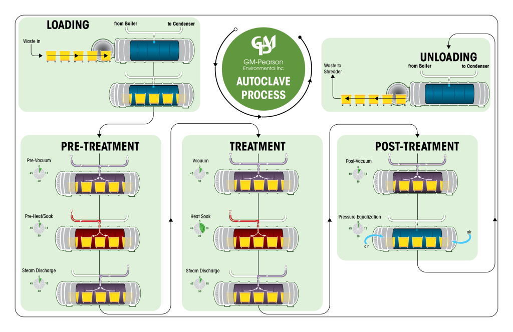 Infographics - Process 2