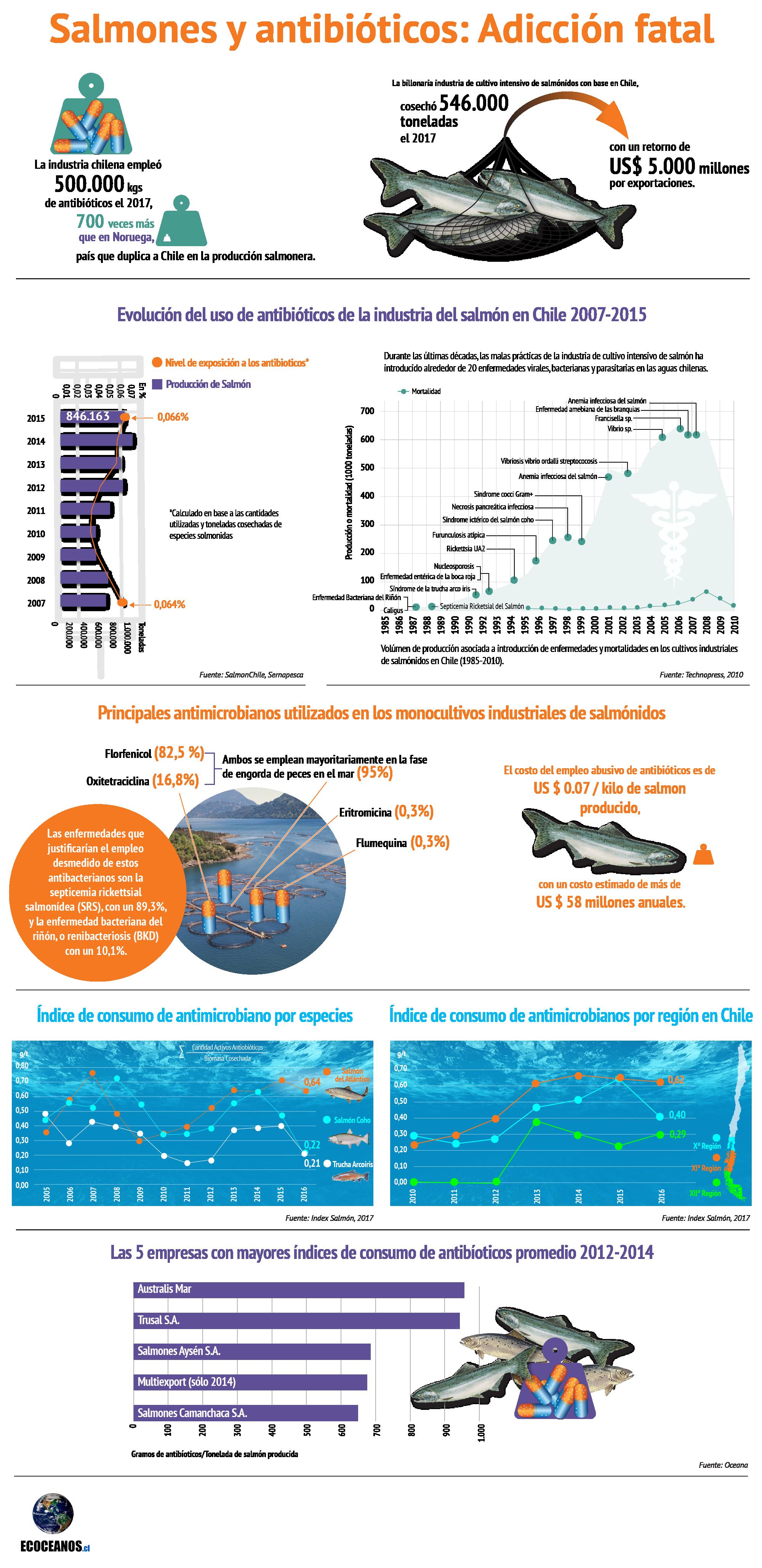 Infographics - Misc 1