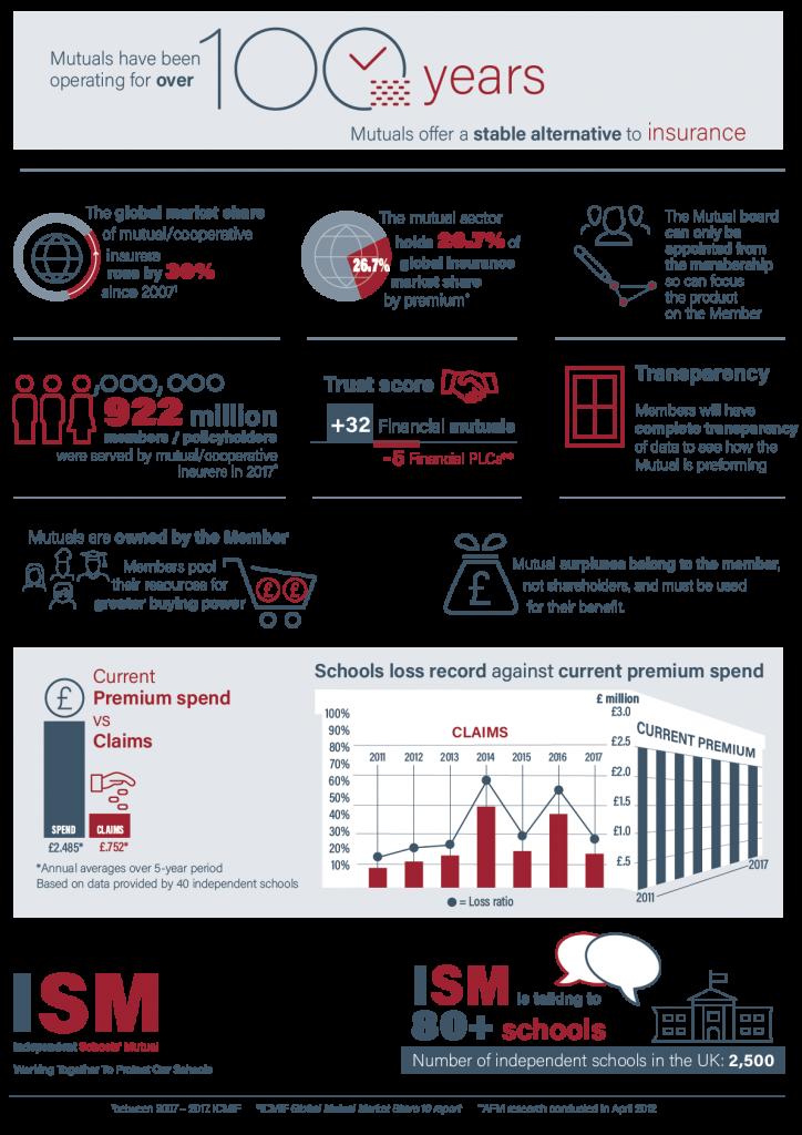 Infographics Misc 3