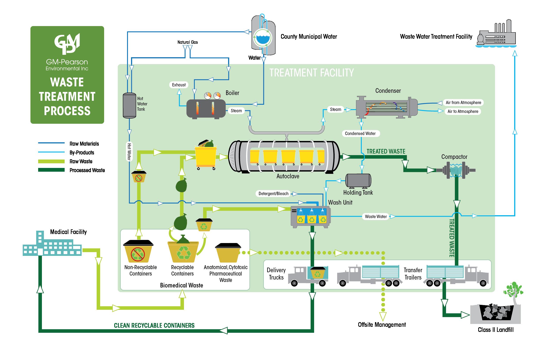Infographics - Process1